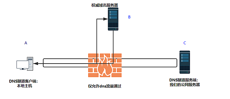 利用DNS隧道免费上网